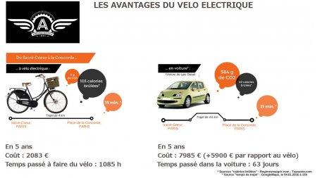 Avantages du vélo électrique