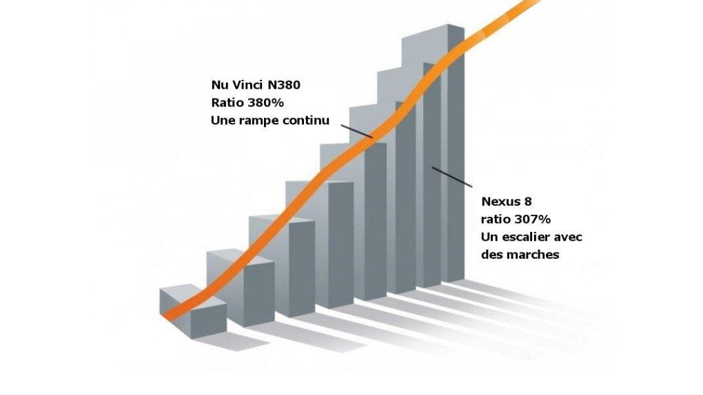 Option boite Nu Vinci à variation continue sur tandem sport ( versus Nexus 8)
