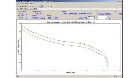 Courbe de décharge d'une batterie Lithium Ion 36 Volts 375 Wh