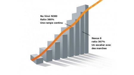 Changement de vitesses pour vélo à variation continue Nu Vinci N380