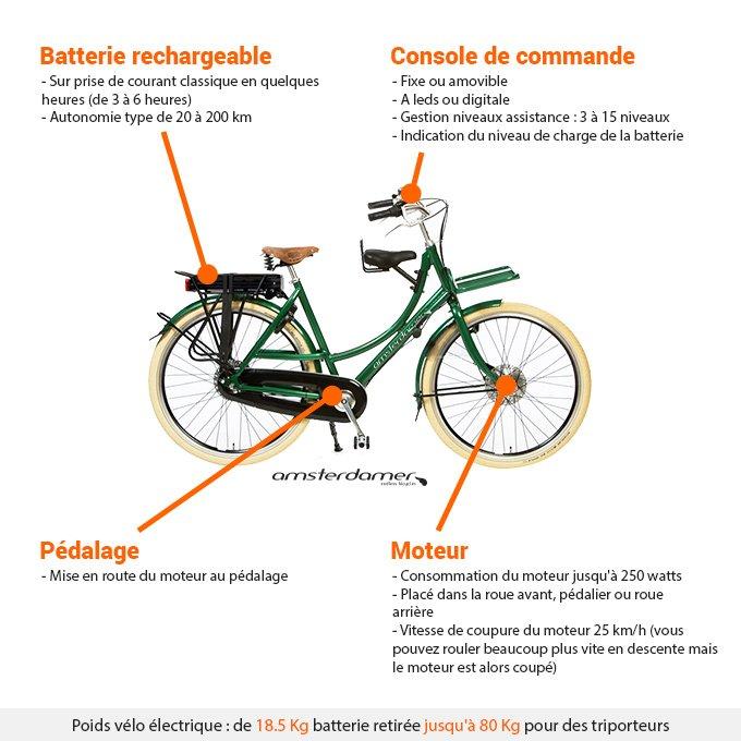 Lexique vélo électrique