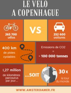 Copenhague vs Amsterdam ? Quelle est la capitale du vélo ?