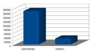 Budget alloué à la pratique du vélo par mois à Amsterdam et Nantes