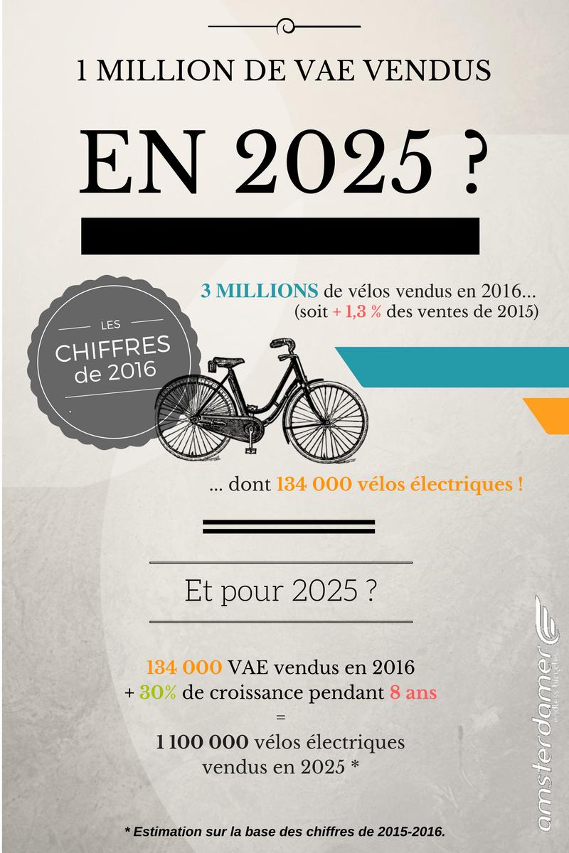 1 million de vélos électriques vendus en 2025 amsterdamer blog velo