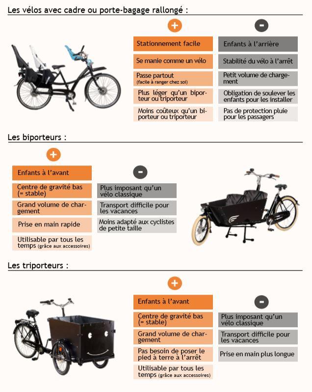 Avantages-Inconvénients-vélos-cargos-vélo-porteur-biporteur-triporteur