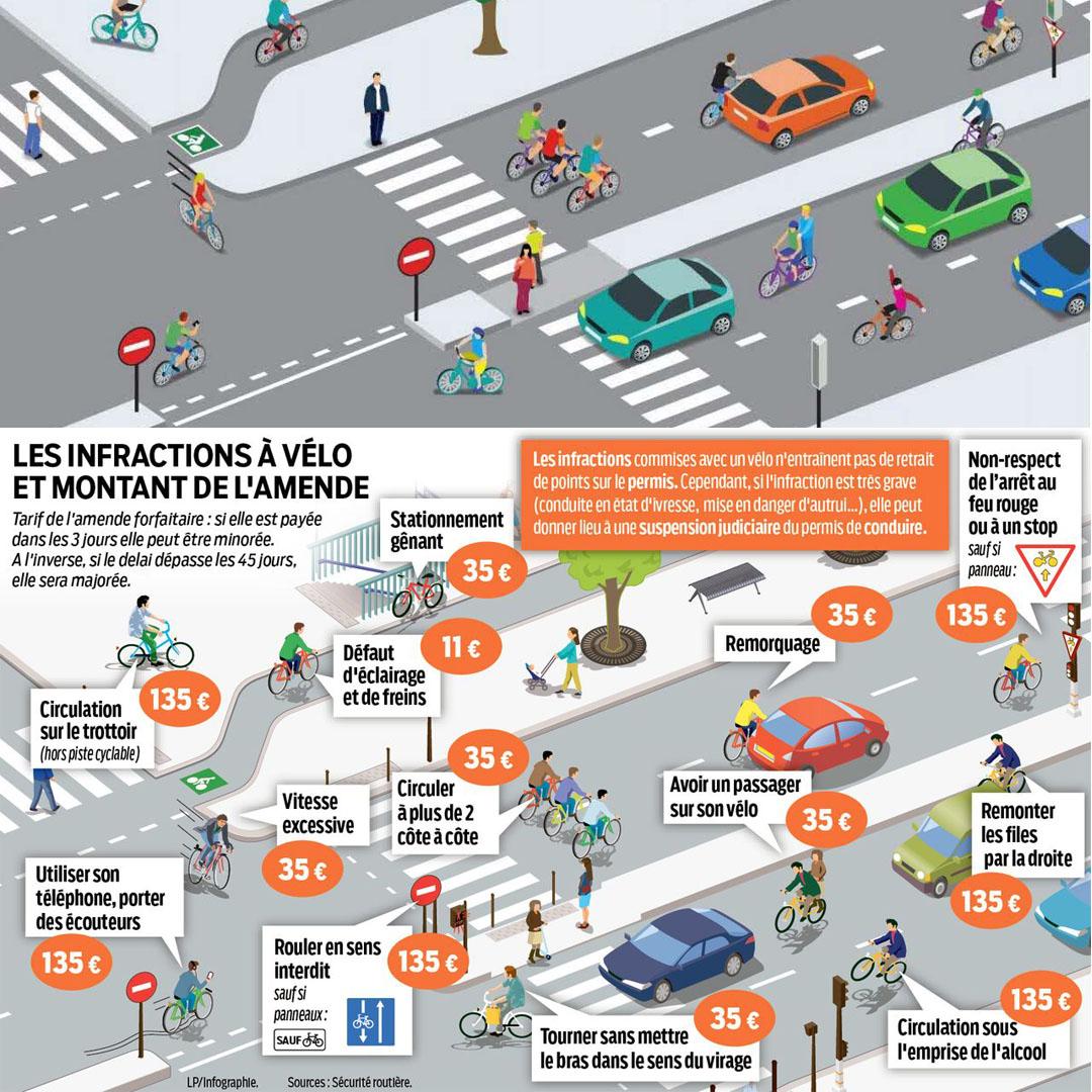 Infraction du code de la route pour cyclistes