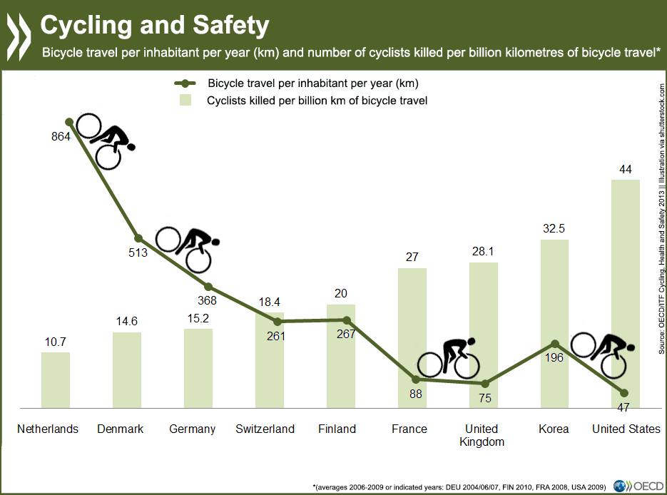 Graphique Cycling & Safety