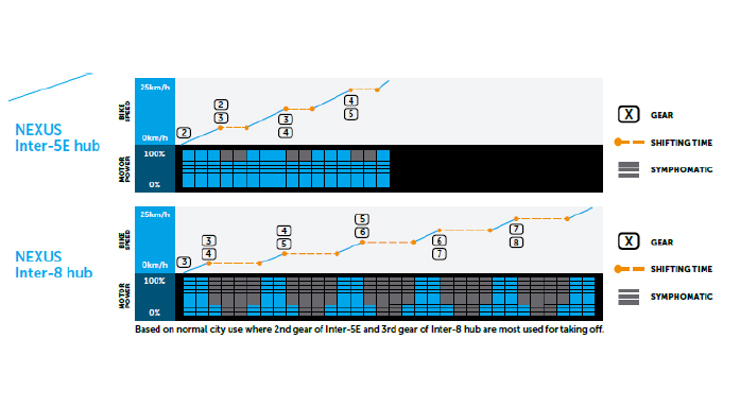 Gamme de rapports Nexus 5 vs Nexus 8