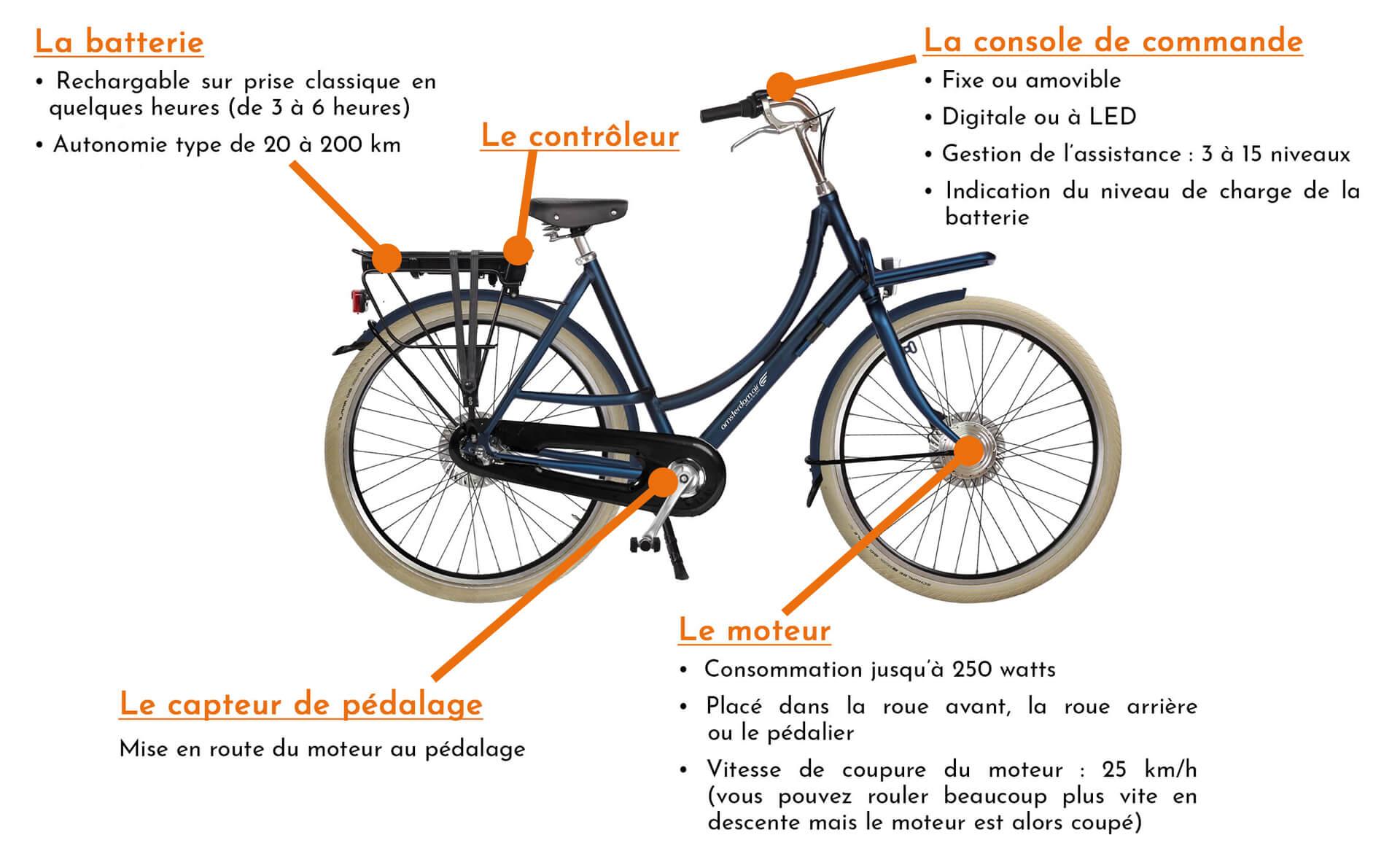 Les composants clés d'un vélo assistance électrique